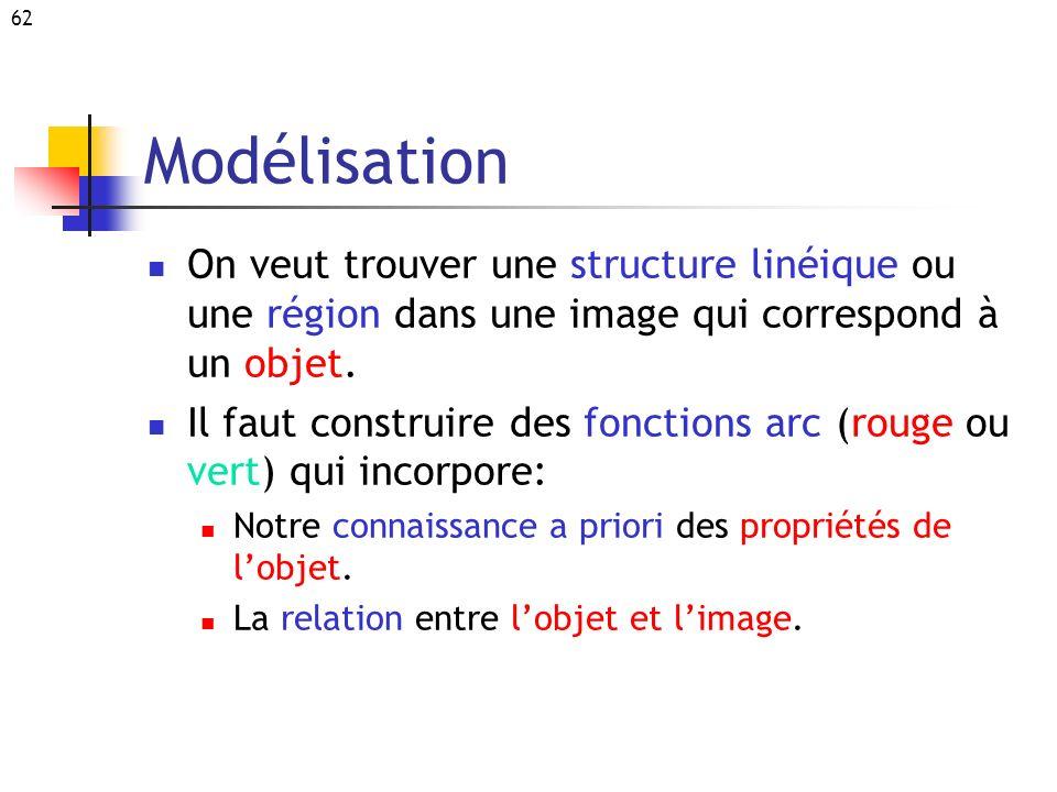 62 Modélisation On veut trouver une structure linéique ou une région dans une image qui correspond à un objet. Il faut construire des fonctions arc (r