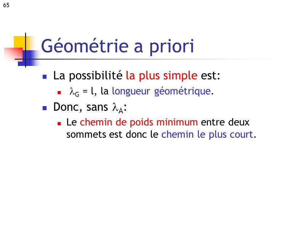 65 Géométrie a priori La possibilité la plus simple est: G = l, la longueur géométrique. Donc, sans A : Le chemin de poids minimum entre deux sommets