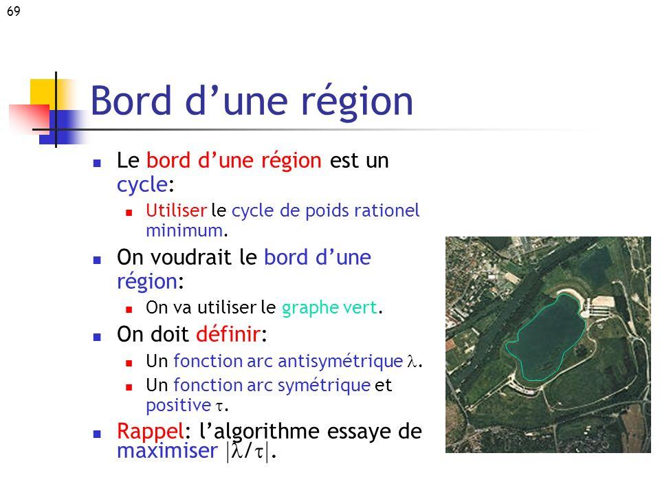 69 Bord dune région Le bord dune région est un cycle: Utiliser le cycle de poids rationel minimum. On voudrait le bord dune région: On va utiliser le