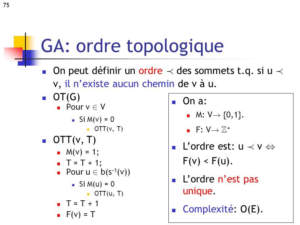 75 GA: ordre topologique On peut définir un ordre Á des sommets t.q. si u Á v, il nexiste aucun chemin de v à u. OT(G) Pour v 2 V Si M(v) = 0 OTT(v, T
