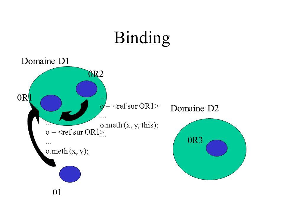 Binding Domaine D1 Domaine D2 0R1 0R3 01 0R2... o =...