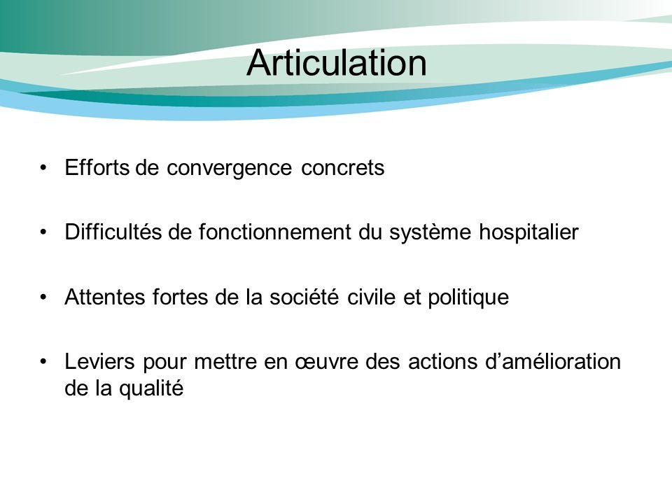 Articulation Efforts de convergence concrets Difficultés de fonctionnement du système hospitalier Attentes fortes de la société civile et politique Le