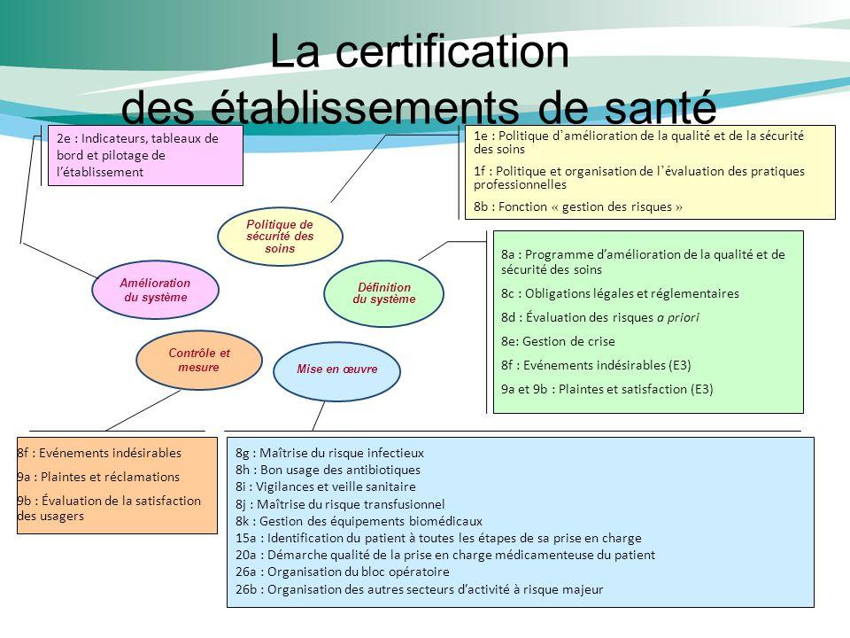 La certification des établissements de santé 8f : Evénements indésirables 9a : Plaintes et réclamations 9b : Évaluation de la satisfaction des usagers