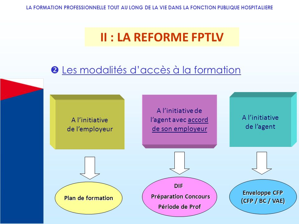 LA FORMATION PROFESSIONNELLE TOUT AU LONG DE LA VIE DANS LA FONCTION PUBLIQUE HOSPITALIERE Les modalités daccès à la formation II : LA REFORME FPTLV A