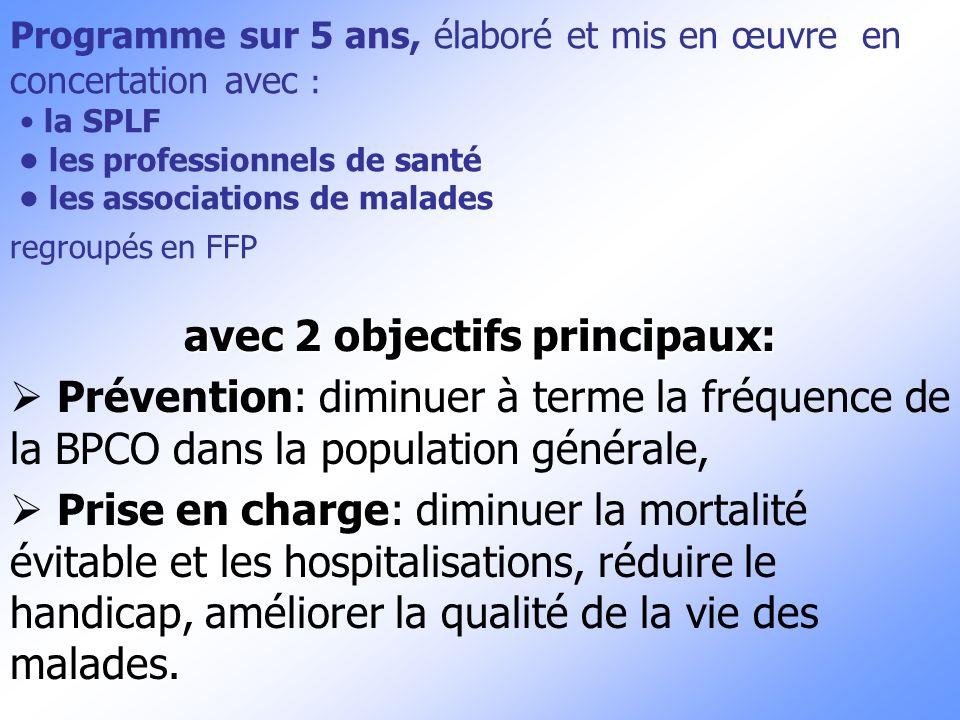 Programme sur 5 ans, élaboré et mis en œuvre en concertation avec : la SPLF les professionnels de santé les associations de malades regroupés en FFP a