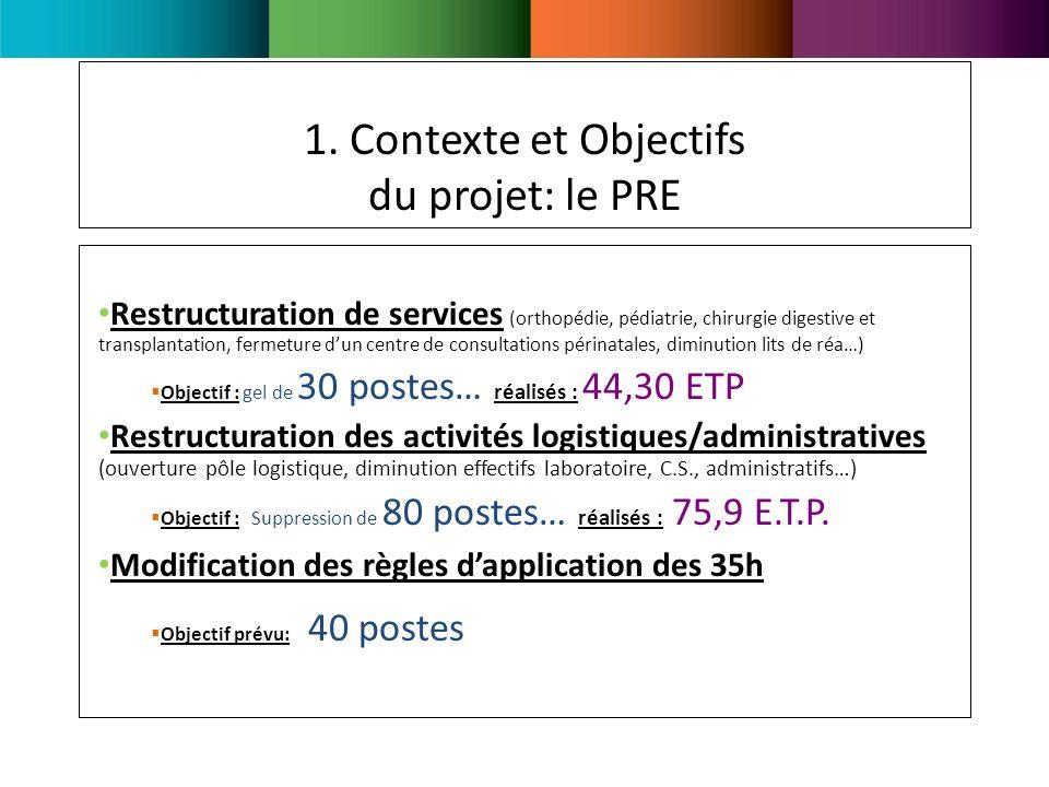 1. Contexte et Objectifs du projet: le PRE Restructuration de services (orthopédie, pédiatrie, chirurgie digestive et transplantation, fermeture dun c
