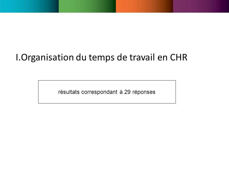 I.Organisation du temps de travail en CHR résultats correspondant à 29 réponses