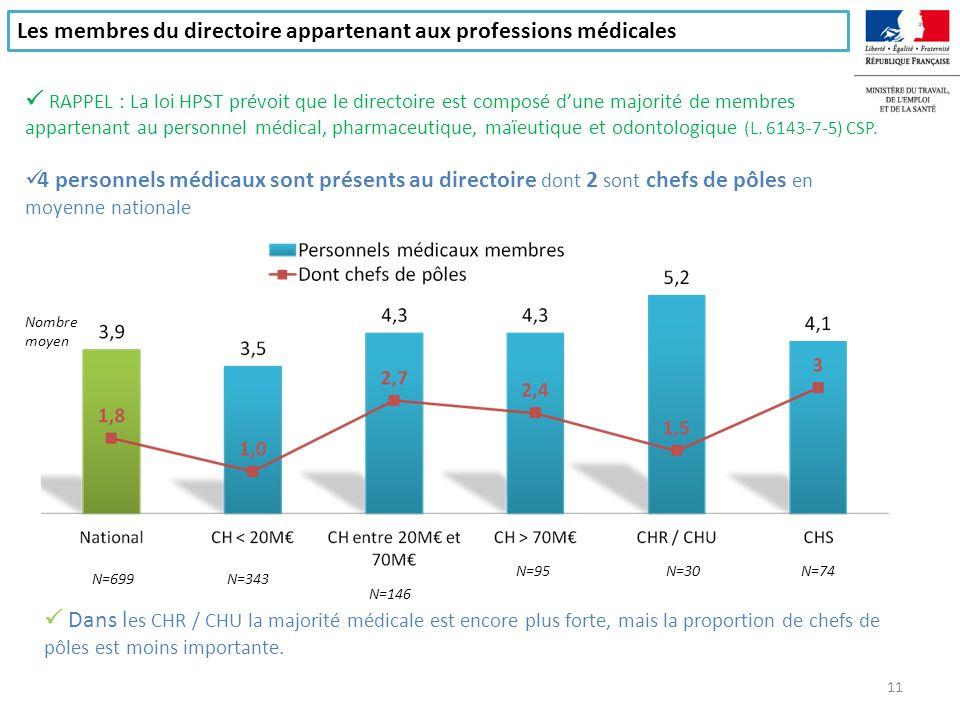 Les membres non médecins du directoire N=488N=213N=115N=66 N=28N=60 Le DAF est membre du directoire dans la moitié des établissements.