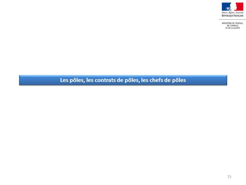 Le découpage en pôles 77% des établissements sont organisés en pôles.