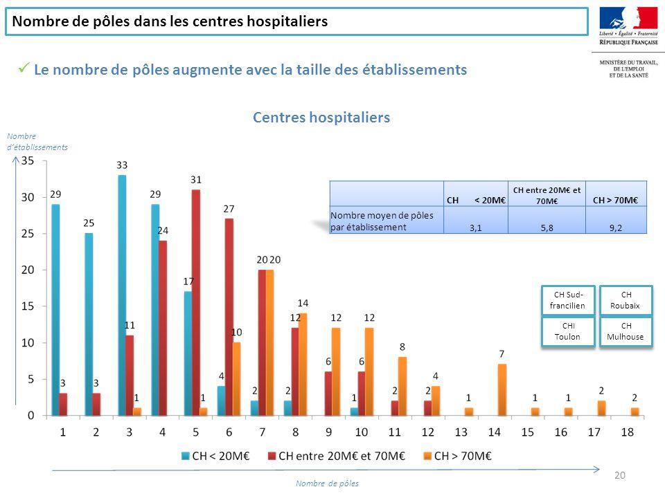Nombre détablissements Nombre de pôles Le nombre de pôles dans les centres hospitaliers, dont les anciens hôpitaux locaux 21 Centres hospitaliers, dont les anciens hôpitaux locaux CH Mulhouse CHI Toulon CH Sud- francilien CH Roubaix