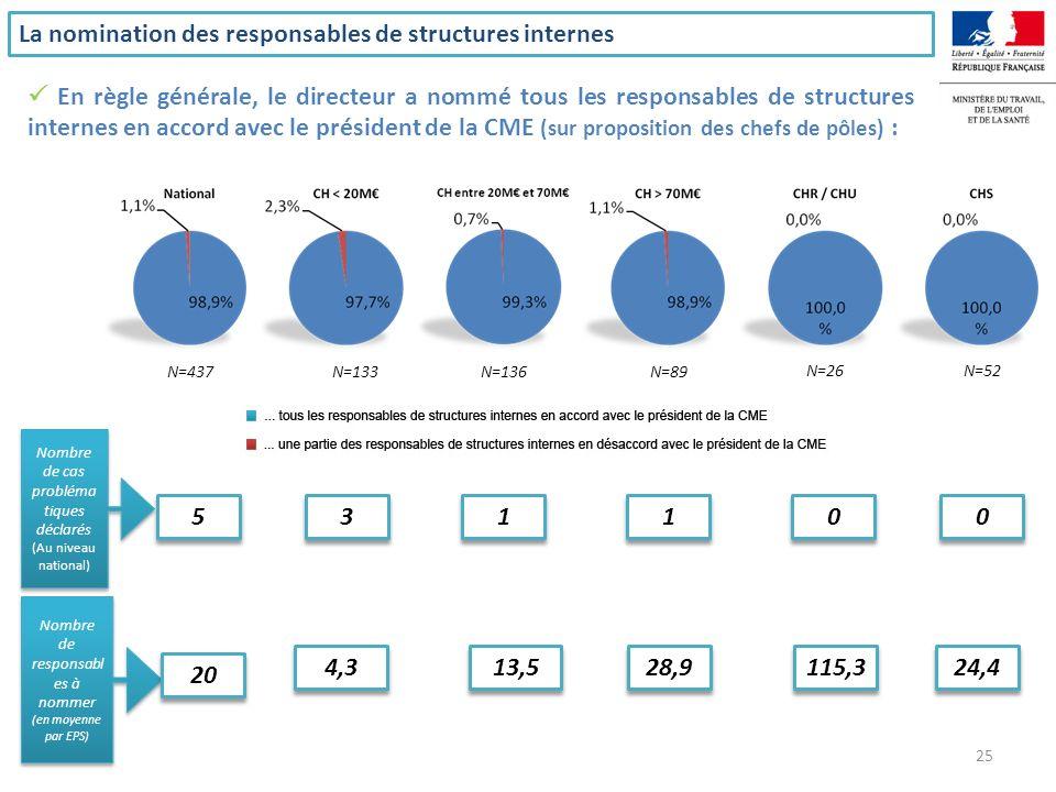 Dans un tiers des cas, le président de la CME est aussi chef de pôle (mais seulement dans 10% des CHR / CHU) Le président de la CME : cumul de la fonction avec celle de chef de pôle 26
