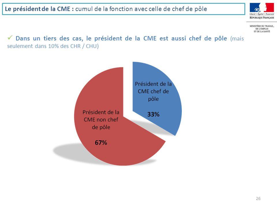 La signature des contrats de pôles 21% des établissements ont signé au moins 1 contrat de pôle entre le 11 Juin 2010 et le 31 décembre 2010 N=571N=222N=146N=93 N=30N=74 27 POUR MEMOIRE : les taux de signature de contrats en 2008 étaient de 16 % pour les CH (mais ceux-ci ne comprenaient pas les ex-HL), 52 % pour les CHU et 19,6 % pour les CHS