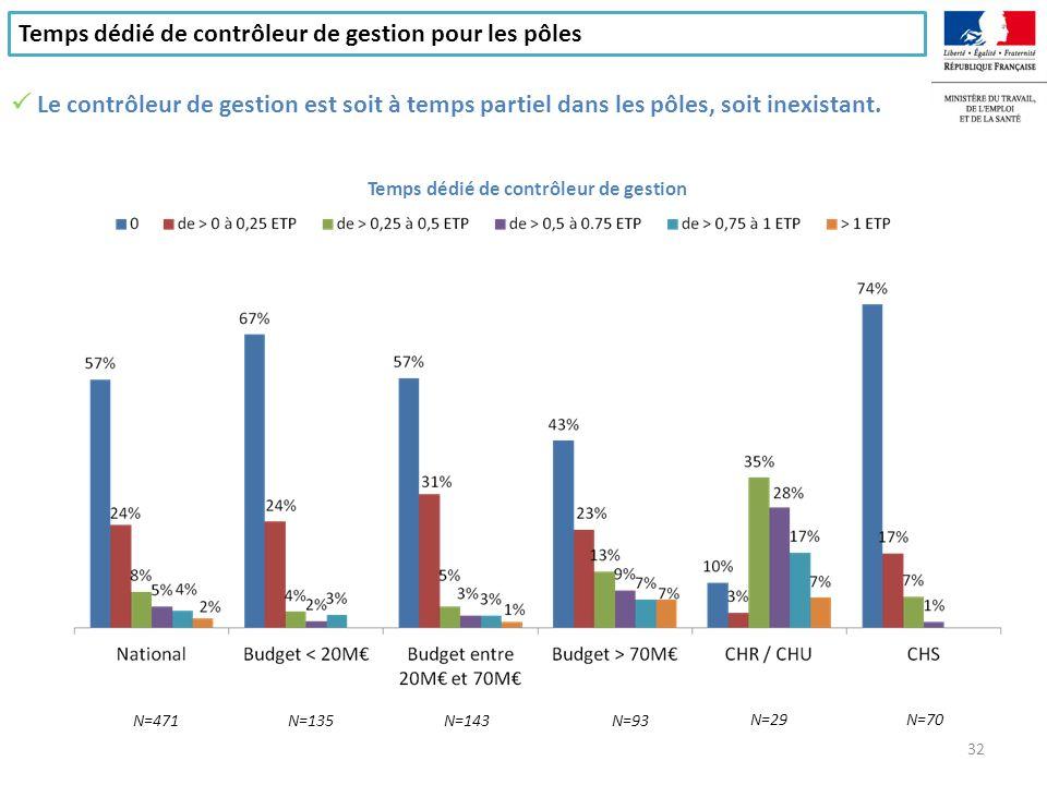 Le travail en équipe des chefs de pôles Les chefs de pôles organisent très majoritairement des réunions de travail avec leurs collaborateurs N=470N=132N=143N=95 N=30N=69 Périodicité des réunions de travail 33