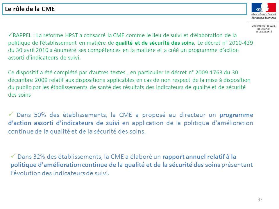 Le rôle de la CME Dans 50% des établissements, la CME a proposé au directeur un programme daction assorti dindicateurs de suivi en application de la p