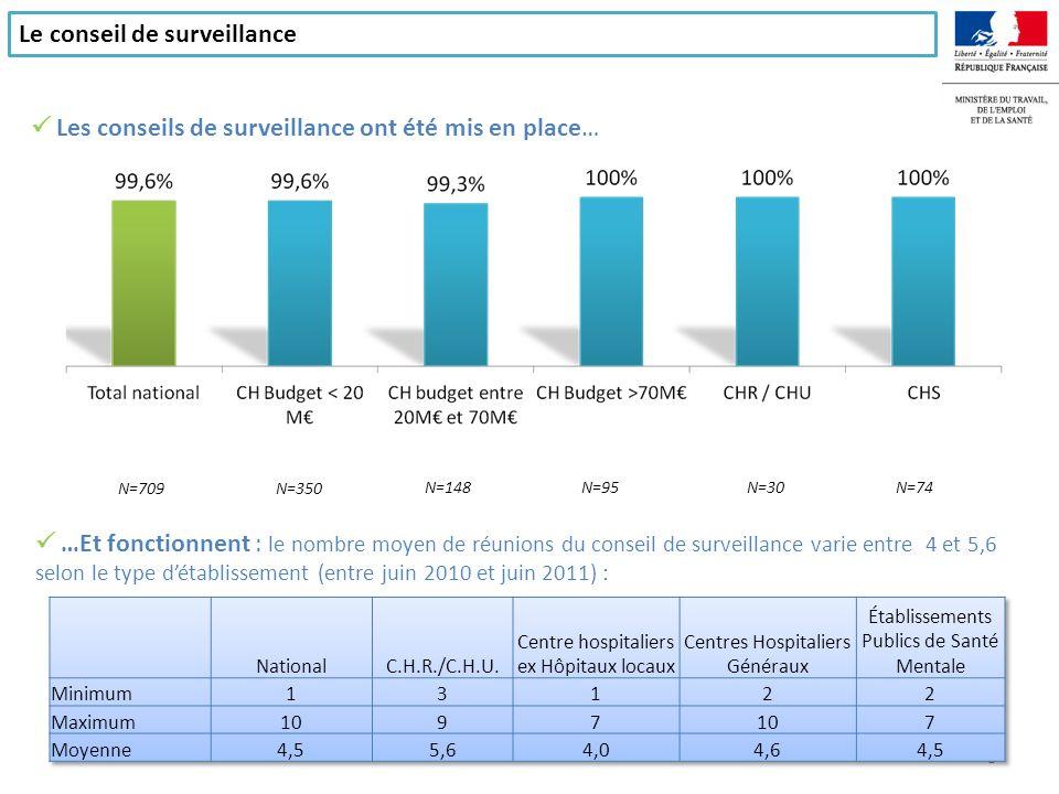 Le président du conseil de surveillance est la plupart du temps un élu : … Et le maire de la commune dans 72% des cas : N=705N=348N=147N=95 N=30N=73 Le président du conseil de surveillance 9