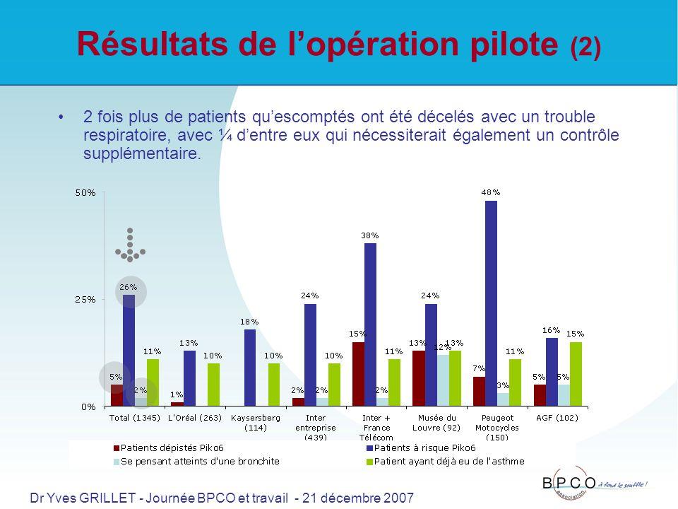 Résultats de lopération pilote (2) 2 fois plus de patients quescomptés ont été décelés avec un trouble respiratoire, avec ¼ dentre eux qui nécessiterait également un contrôle supplémentaire.