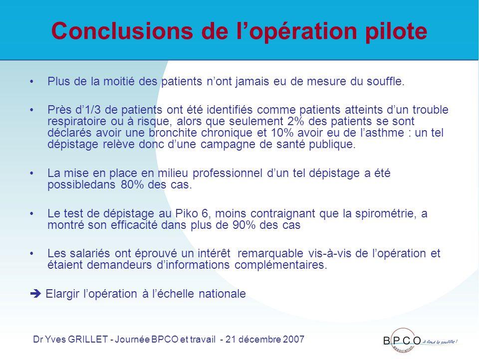 Conclusions de lopération pilote Plus de la moitié des patients nont jamais eu de mesure du souffle.