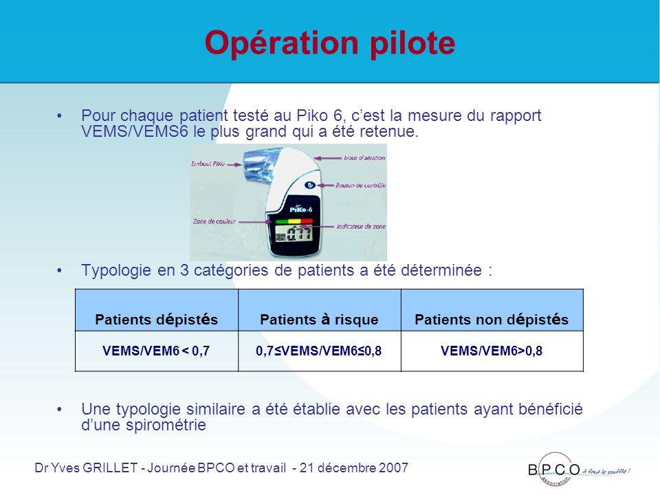 Opération pilote Pour chaque patient testé au Piko 6, cest la mesure du rapport VEMS/VEMS6 le plus grand qui a été retenue.