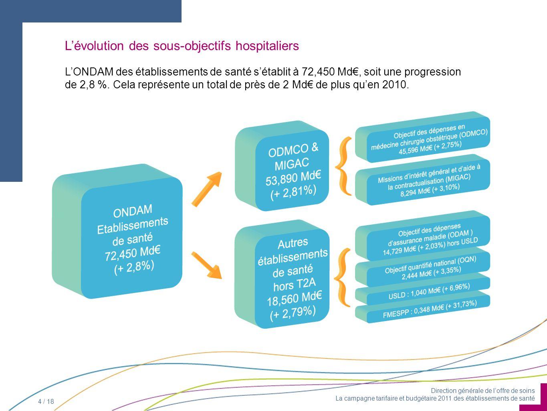 Direction générale de loffre de soins La campagne tarifaire et budgétaire 2011 des établissements de santé 4 / 18 Lévolution des sous-objectifs hospitaliers LONDAM des établissements de santé sétablit à 72,450 Md, soit une progression de 2,8 %.