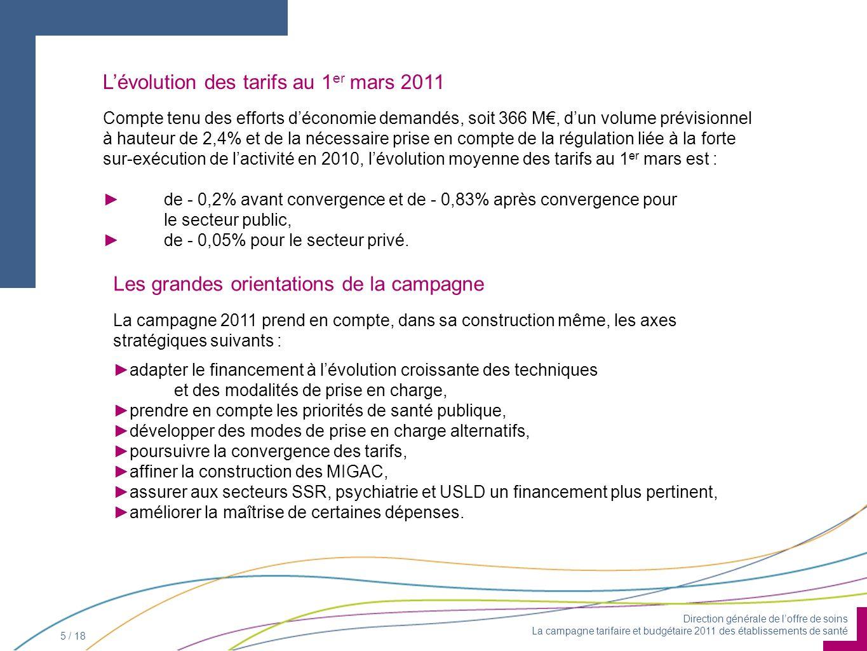 Direction générale de loffre de soins La campagne tarifaire et budgétaire 2011 des établissements de santé 5 / 18 Compte tenu des efforts déconomie demandés, soit 366 M, dun volume prévisionnel à hauteur de 2,4% et de la nécessaire prise en compte de la régulation liée à la forte sur-exécution de lactivité en 2010, lévolution moyenne des tarifs au 1 er mars est : de - 0,2% avant convergence et de - 0,83% après convergence pour le secteur public, de - 0,05% pour le secteur privé.