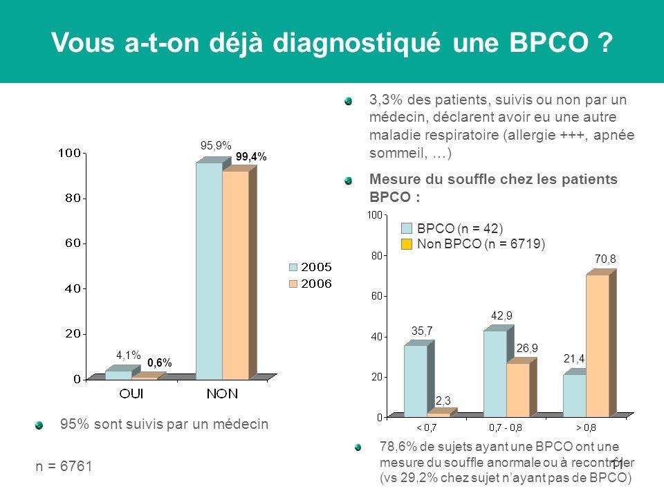 11 3,3% des patients, suivis ou non par un médecin, déclarent avoir eu une autre maladie respiratoire (allergie +++, apnée sommeil, …) Mesure du souffle chez les patients BPCO : n = 6761 0,6% 4,1% 95,9% 99,4% Vous a-t-on déjà diagnostiqué une BPCO .