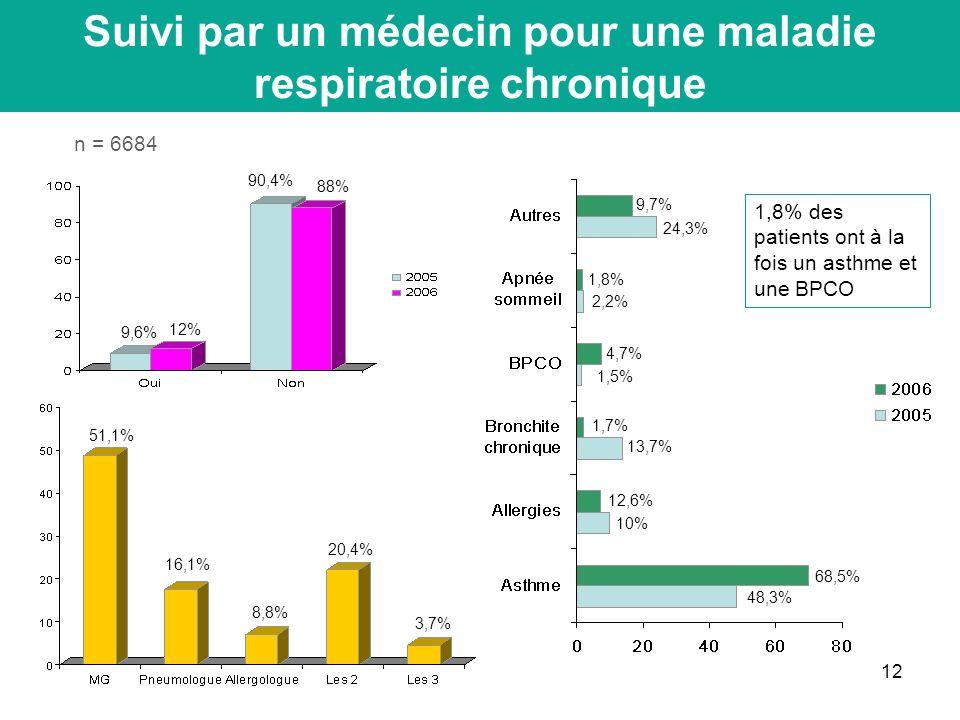 12 Suivi par un médecin pour une maladie respiratoire chronique n = 6684 12% 88% 48,3% 68,5% 10% 12,6% 1,7% 13,7% 4,7% 1,5% 1,8% 2,2% 9,7% 24,3% 51,1% 16,1% 8,8% 20,4% 3,7% 1,8% des patients ont à la fois un asthme et une BPCO 90,4% 9,6%