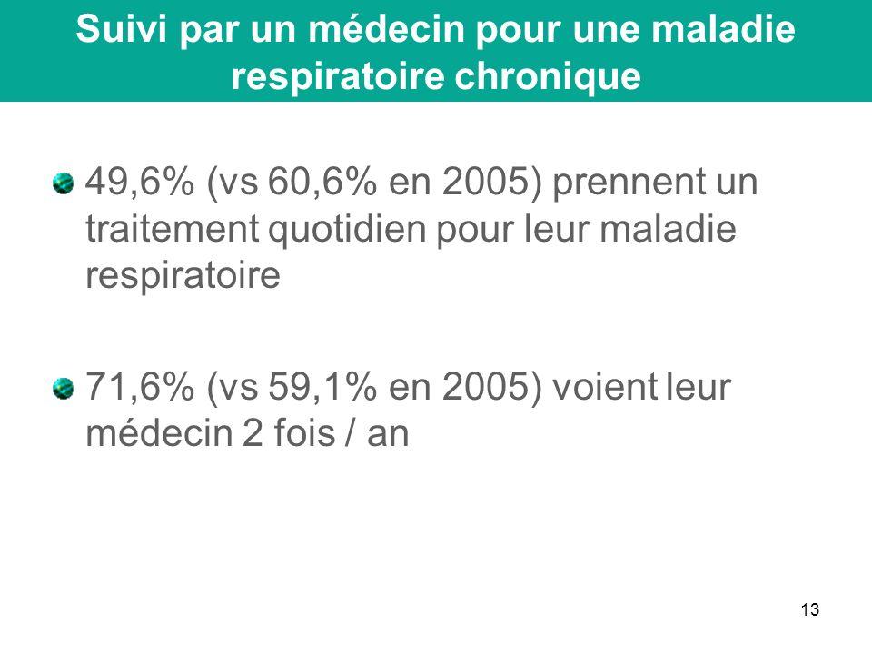 13 49,6% (vs 60,6% en 2005) prennent un traitement quotidien pour leur maladie respiratoire 71,6% (vs 59,1% en 2005) voient leur médecin 2 fois / an Suivi par un médecin pour une maladie respiratoire chronique