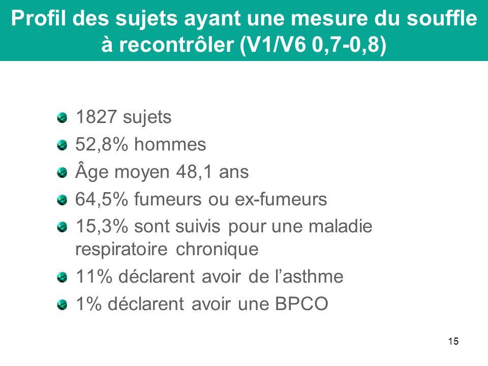 15 1827 sujets 52,8% hommes Âge moyen 48,1 ans 64,5% fumeurs ou ex-fumeurs 15,3% sont suivis pour une maladie respiratoire chronique 11% déclarent avoir de lasthme 1% déclarent avoir une BPCO Profil des sujets ayant une mesure du souffle à recontrôler (V1/V6 0,7-0,8)