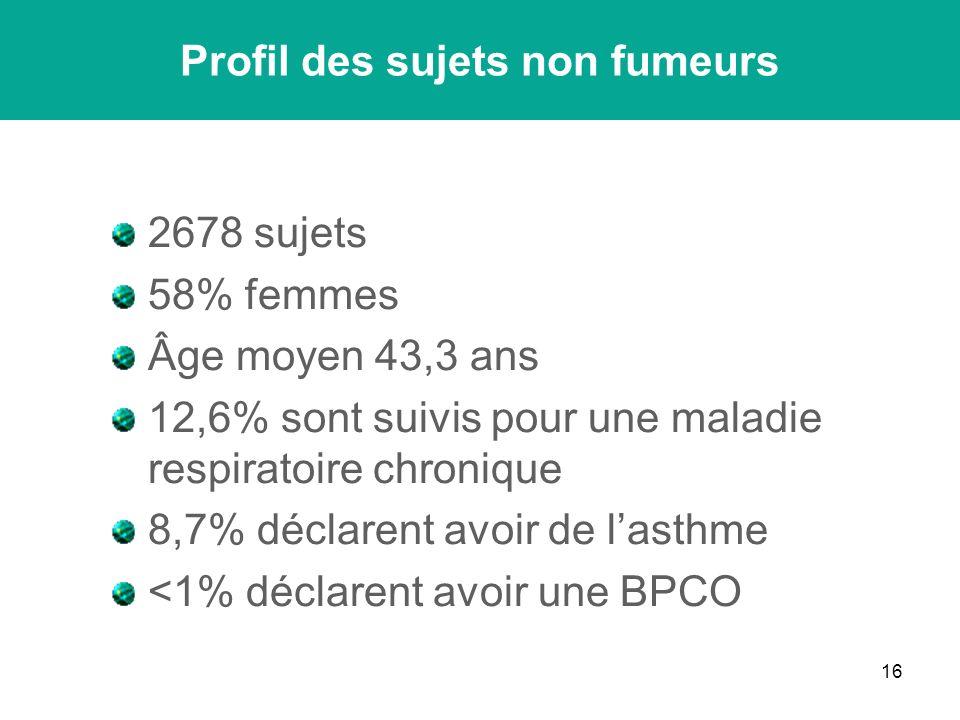 16 2678 sujets 58% femmes Âge moyen 43,3 ans 12,6% sont suivis pour une maladie respiratoire chronique 8,7% déclarent avoir de lasthme <1% déclarent avoir une BPCO Profil des sujets non fumeurs