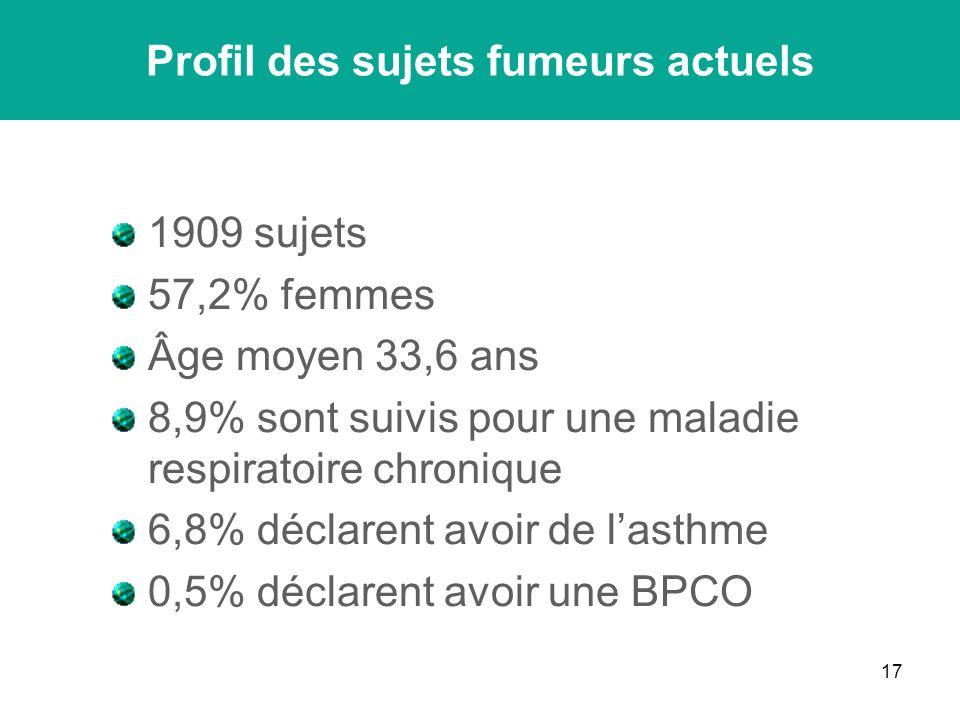 17 1909 sujets 57,2% femmes Âge moyen 33,6 ans 8,9% sont suivis pour une maladie respiratoire chronique 6,8% déclarent avoir de lasthme 0,5% déclarent avoir une BPCO Profil des sujets fumeurs actuels