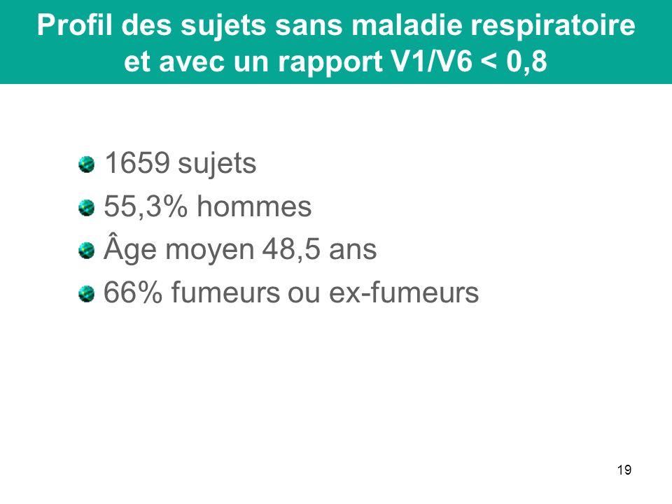 19 1659 sujets 55,3% hommes Âge moyen 48,5 ans 66% fumeurs ou ex-fumeurs Profil des sujets sans maladie respiratoire et avec un rapport V1/V6 < 0,8
