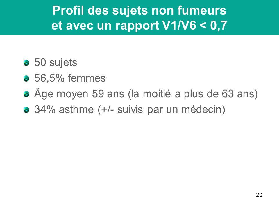 20 Profil des sujets non fumeurs et avec un rapport V1/V6 < 0,7 50 sujets 56,5% femmes Âge moyen 59 ans (la moitié a plus de 63 ans) 34% asthme (+/- suivis par un médecin)