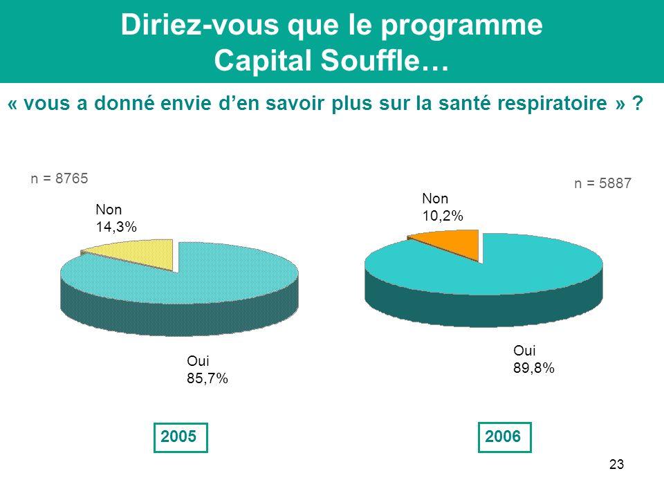 23 Conclusion Diriez-vous que le programme Capital Souffle… « vous a donné envie den savoir plus sur la santé respiratoire » .