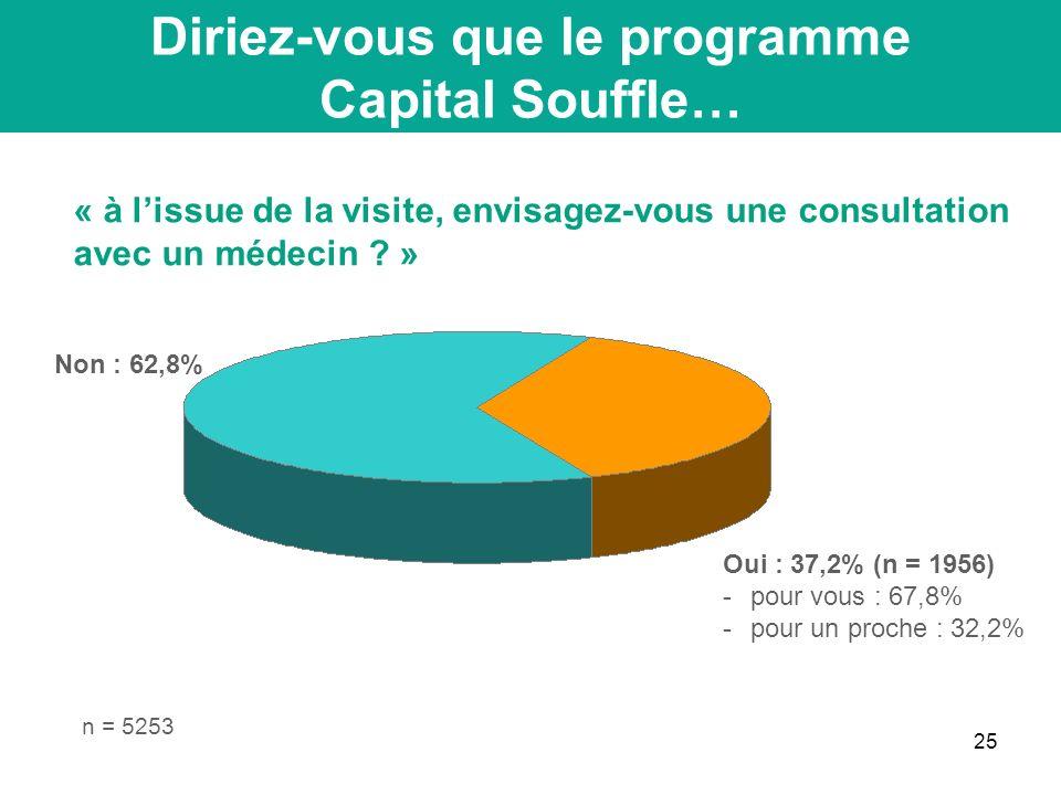 25 Conclusion Diriez-vous que le programme Capital Souffle… « à lissue de la visite, envisagez-vous une consultation avec un médecin .