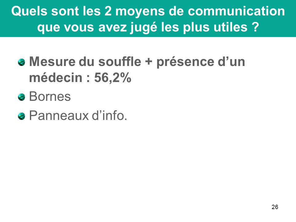 26 Mesure du souffle + présence dun médecin : 56,2% Bornes Panneaux dinfo.