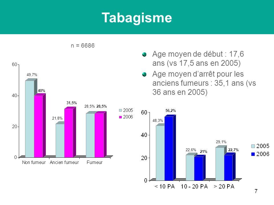 7 Tabagisme Age moyen de début : 17,6 ans (vs 17,5 ans en 2005) Age moyen darrêt pour les anciens fumeurs : 35,1 ans (vs 36 ans en 2005) n = 6686 40% 49,7% 31,5% 21,8% 28,5% 22,7% 29,1% 21% 22,6% 56,2% 48,3%
