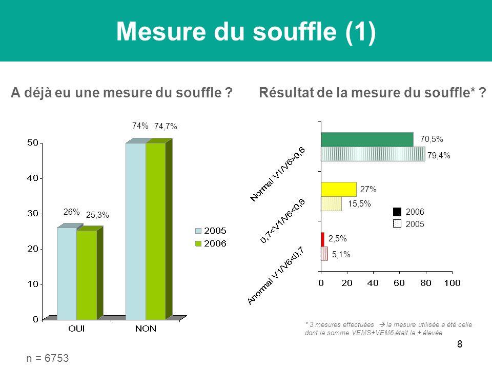 8 n = 6753 Mesure du souffle (1) 25,3% 26% 74,7% 74% 5,1% 2,5% 15,5% 27% 79,4% 70,5% A déjà eu une mesure du souffle Résultat de la mesure du souffle* .