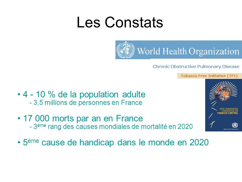 Un impact majeur sur la santé individuelle et collective 100 000 insuffisants respiratoires 1990 - 2020 : - Du 6 ème au 3 ème rang des causes de mortalité - Du 12 ème au 5 ème rang des causes de handicap 1 ère cause respiratoire de dépenses de santé > 4 000 /pt/an en France - 3,5 milliards en tout Programme dactions en faveur de la BPCO 2005-2010 Ministère de la Santé Murray et Lopez Lancet 1997