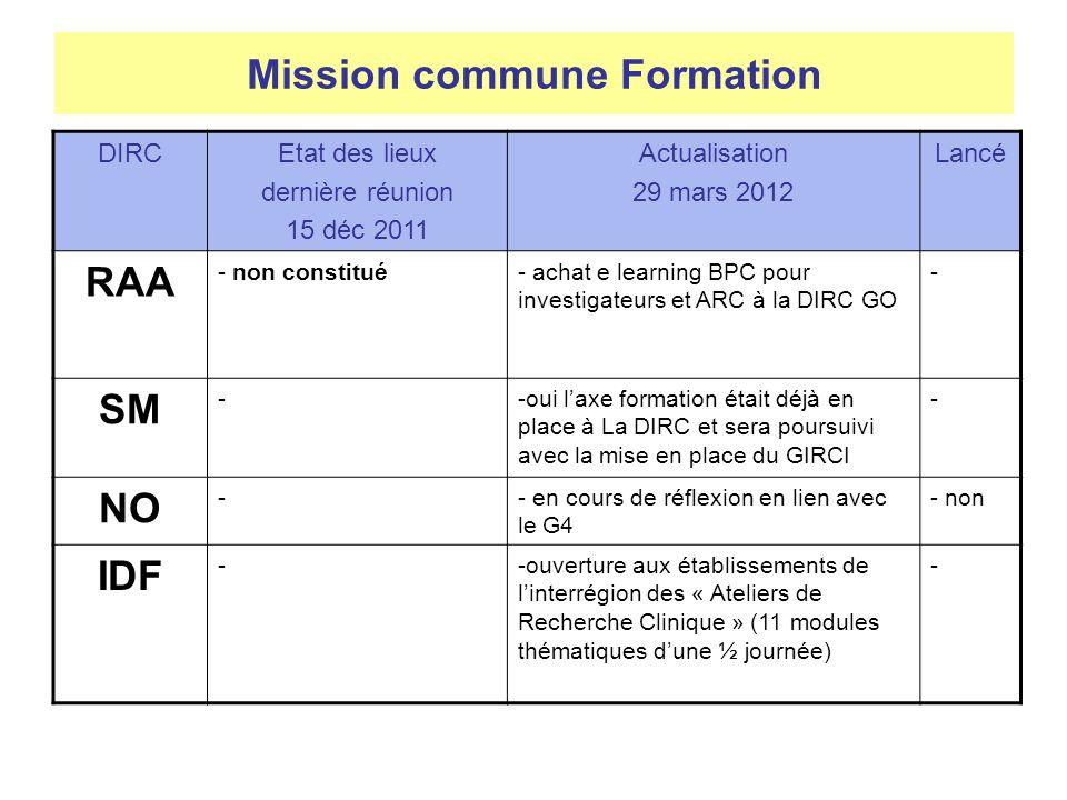 Mission commune Formation DIRCEtat des lieux dernière réunion 15 déc 2011 Actualisation 29 mars 2012 Lancé RAA - non constitué- achat e learning BPC pour investigateurs et ARC à la DIRC GO - SM --oui laxe formation était déjà en place à La DIRC et sera poursuivi avec la mise en place du GIRCI - NO -- en cours de réflexion en lien avec le G4 - non IDF --ouverture aux établissements de linterrégion des « Ateliers de Recherche Clinique » (11 modules thématiques dune ½ journée) -