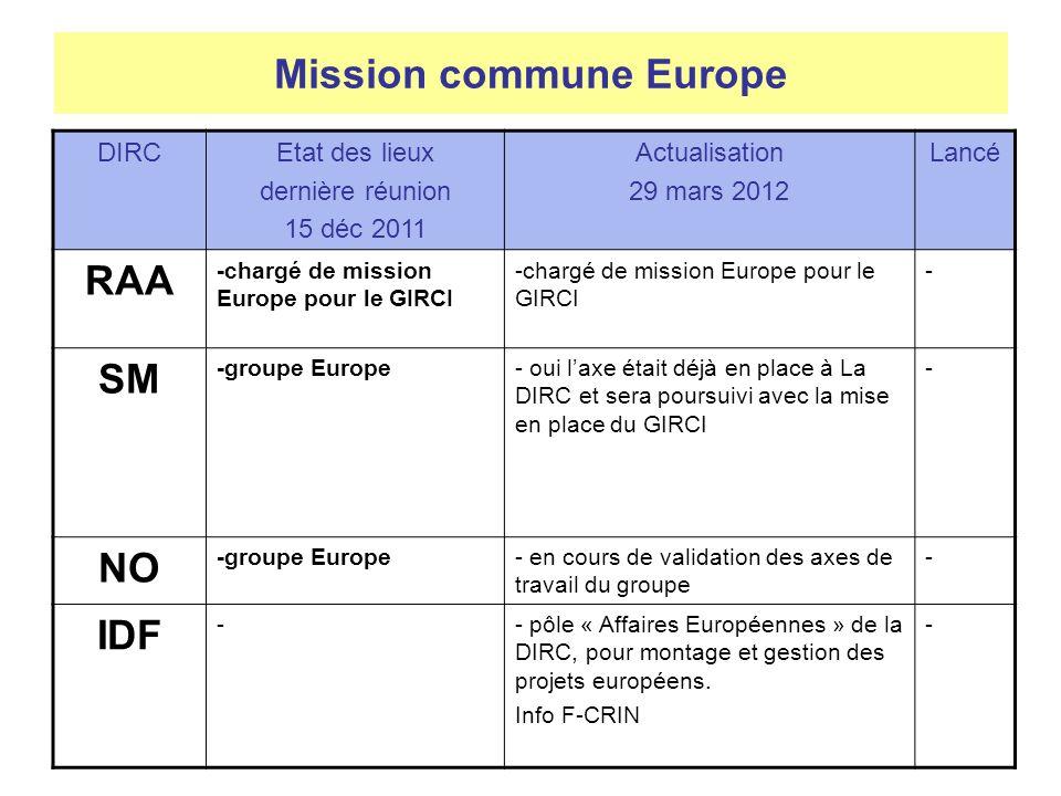 Mission commune Europe DIRCEtat des lieux dernière réunion 15 déc 2011 Actualisation 29 mars 2012 Lancé RAA -chargé de mission Europe pour le GIRCI - SM -groupe Europe- oui laxe était déjà en place à La DIRC et sera poursuivi avec la mise en place du GIRCI - NO -groupe Europe- en cours de validation des axes de travail du groupe - IDF -- pôle « Affaires Européennes » de la DIRC, pour montage et gestion des projets européens.
