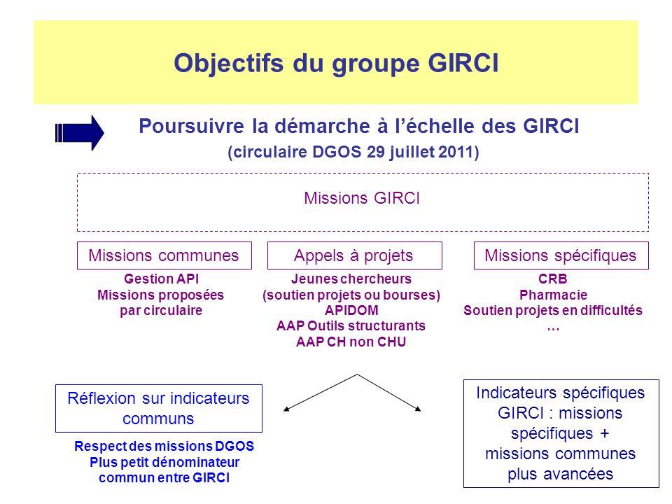 Construction des GIRCI : mise à jour tour de table par DIRC Gouvernance : GCS ou convention.
