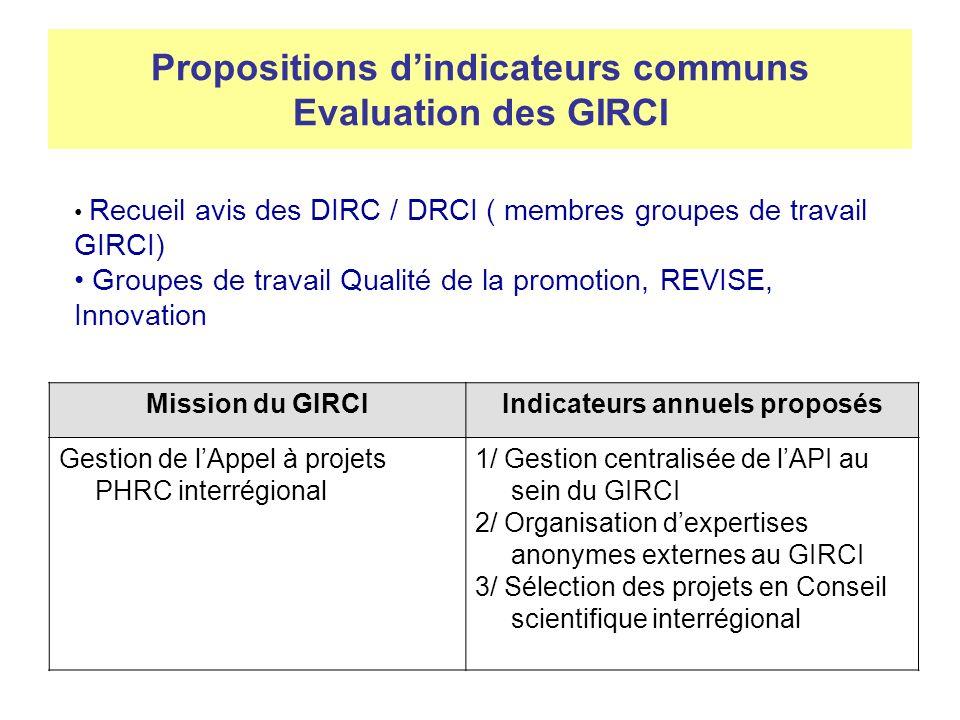 Propositions dindicateurs communs Evaluation des GIRCI Mission du GIRCIIndicateurs annuels proposés Formation/ information des professionnels de recherche clinique (population ciblée à définir par chaque GIRCI) 1/ Organisation de formations à léchelon interrégional 2/ % détablissements du GIRCI informés (signataires de la convention constitutive + CH non CHU) 3/ % de personnes formées (= participantes) au sein de la population ciblée par les formations/ linformation