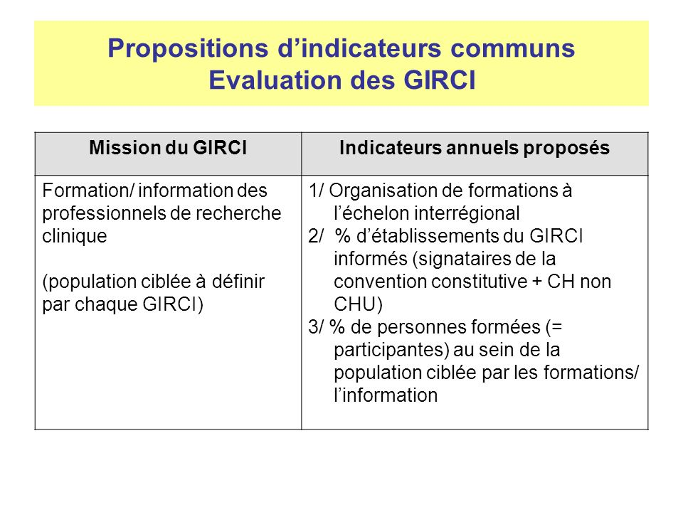 Propositions dindicateurs communs Evaluation des GIRCI Mission du GIRCIIndicateurs annuels proposés Formation/ information des professionnels de reche