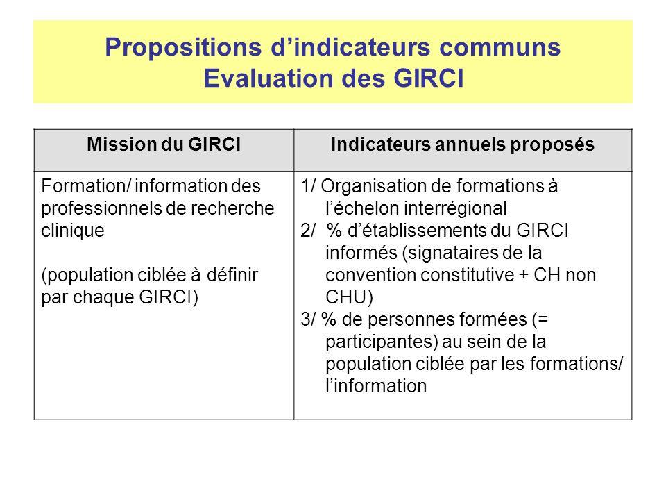F-CRIN : réunion de lancement Kick-off meeting le 27 mars Six réunions du « Steering committee » Recrutement du directeur opérationnel, Vincent Diebolt (> 10 février) et lancement des 1ers recrutements Création de lUnité de service Inserm 015 « Plateforme F- CRIN » Inserm/CHU de Toulouse/Université Paul Sabatier Désignation des représentants au Conseil de gouvernance –CNCR: 2 sièges, Inserm: 1 siège, CPU: 1 siège, ARIIS: 1 siège, ECRIN: 1 siège, coordonnateur F-CRIN Courant avril 2012 : Installation de « F-CRIN » dans ses locaux (293m²) : Immeuble Aropa, 35 rue Bernard de Ventadour – 31 300 Toulouse Avancée du travail en réseau des correspondants « Europe » - 29 mars 2012, groupe GIRCI