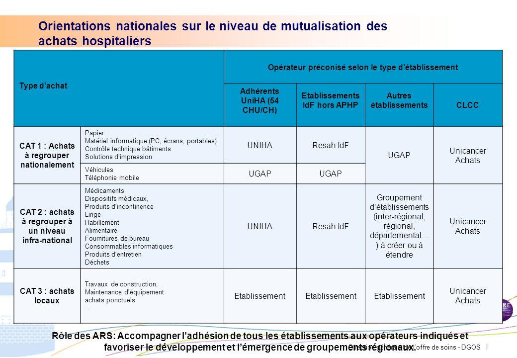 Direction générale de loffre de soins - DGOS | Des « gains rapides » via ladhésion à des marchés denvergure nationale existants : Pas de réelle diffic