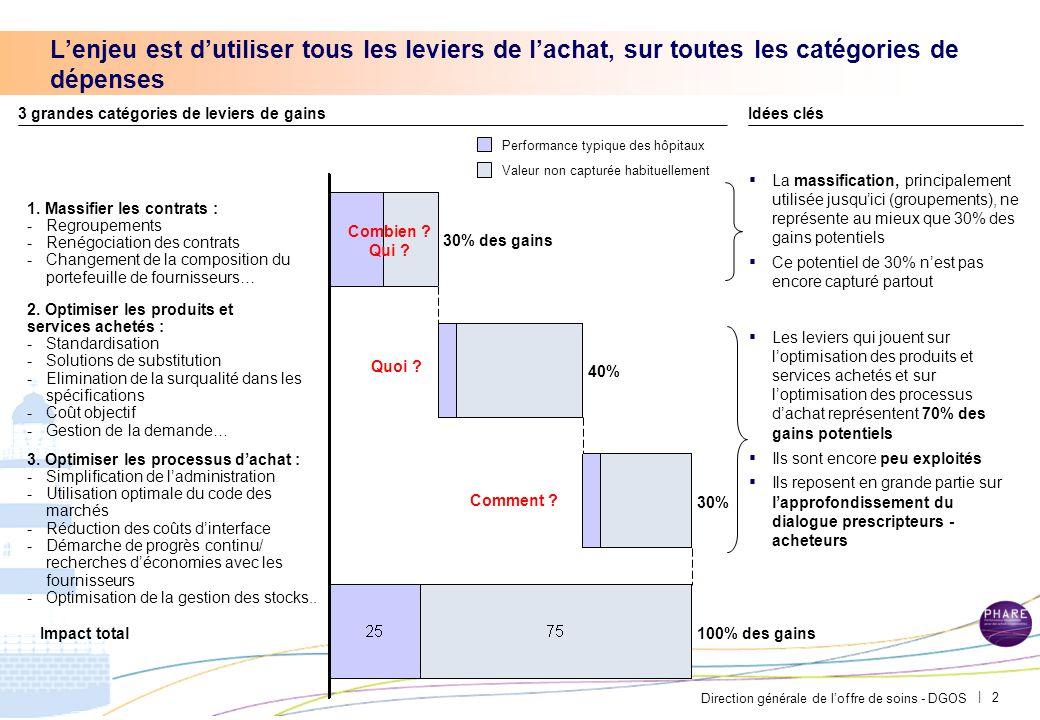 Direction générale de loffre de soins - DGOS | ObjectifsLe contexte du programme PHARE Les achats hospitaliers représentent 18 Md, second poste de dép