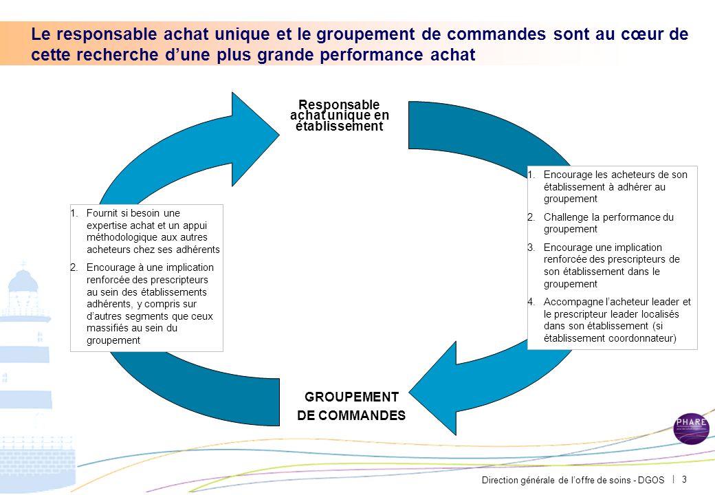 Direction générale de loffre de soins - DGOS | 2 40% Impact total100% des gains 30% 30% des gains 1. Massifier les contrats : -Regroupements -Renégoci
