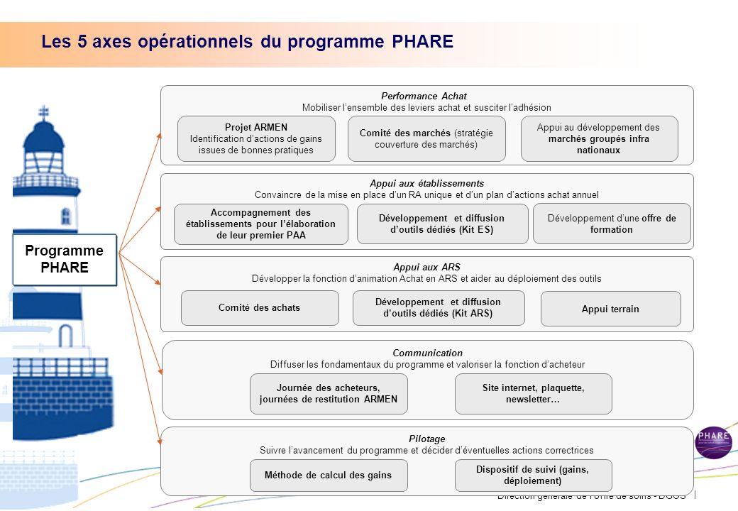 Direction générale de loffre de soins - DGOS | 5 2012 210 millions 2013 320 millions 2014 380 millions Un objectif de gains de 910 millions sur 3 ans