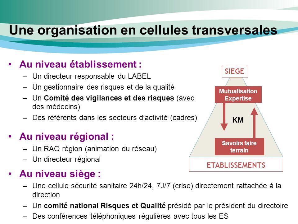 Une organisation en cellules transversales SIEGE Savoirs faire terrain ETABLISSEMENTS Mutualisation Expertise KM Au niveau établissement : –Un directeur responsable du LABEL –Un gestionnaire des risques et de la qualité –Un Comité des vigilances et des risques (avec des médecins) –Des référents dans les secteurs dactivité (cadres) Au niveau régional : –Un RAQ région (animation du réseau) –Un directeur régional Au niveau siège : –Une cellule sécurité sanitaire 24h/24, 7J/7 (crise) directement rattachée à la direction –Un comité national Risques et Qualité présidé par le président du directoire –Des conférences téléphoniques régulières avec tous les ES