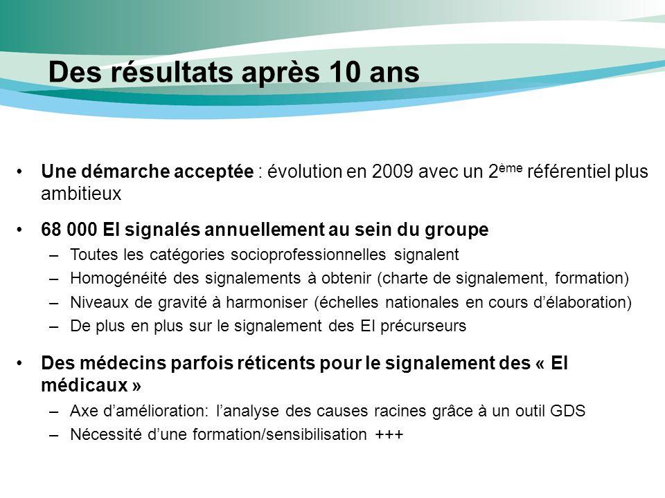 Des résultats après 10 ans Une démarche acceptée : évolution en 2009 avec un 2 ème référentiel plus ambitieux 68 000 EI signalés annuellement au sein